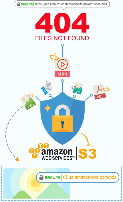 Protect WordPress Files With Amazon S3
