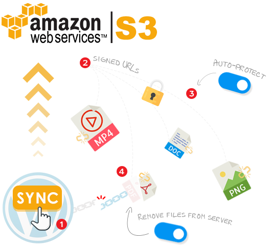 Protect WordPress Files with Amazon S3 - Prevent Direct Access