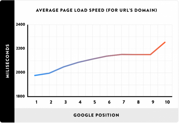 pda-average-page-load-speed