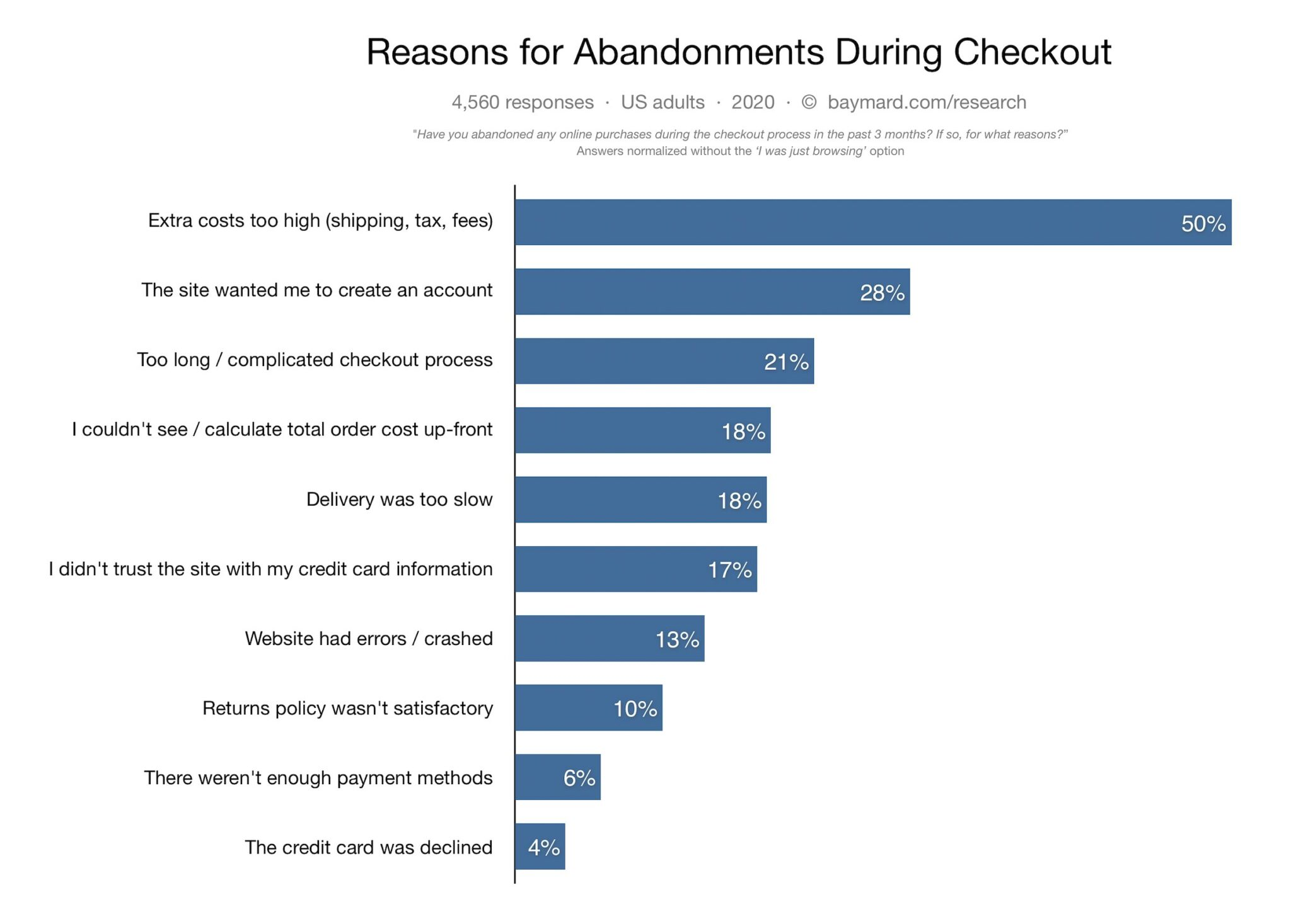 WooCommerce Checkout Page: Cart Abandonment Reasons