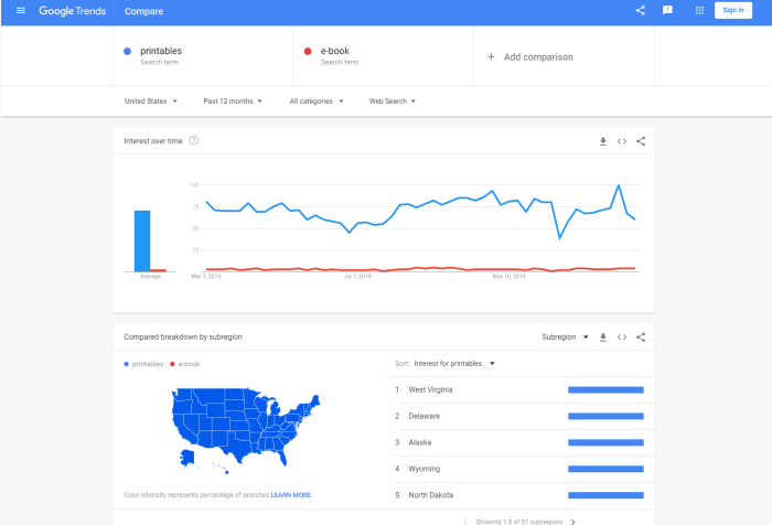 Add Virtual and Downloadable Products to your WooCommerce Store Google trends