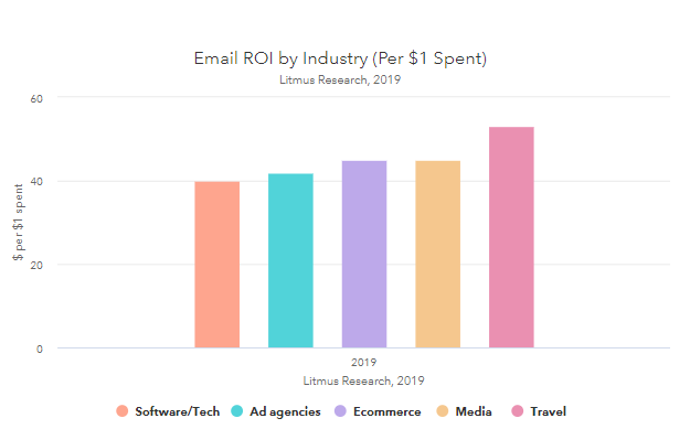 Email ROI by industry 2019